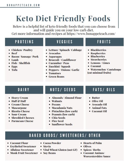 Free Printable Keto Diet Food Guide